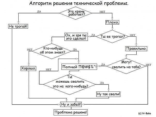 Алгоритм решения технической проблемы